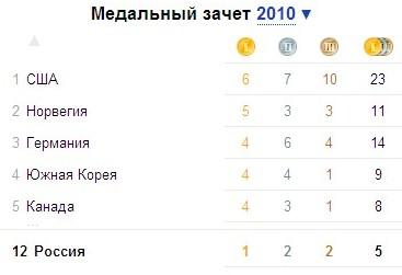 статистика олимпиады барселона