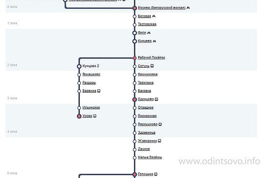 Электрички в Одинцовском