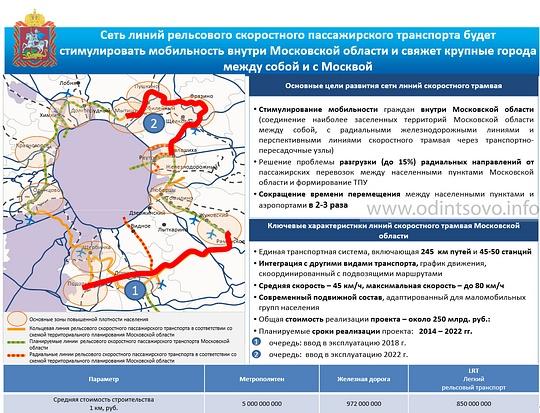 «Легкое» метро свяжет Одинцово