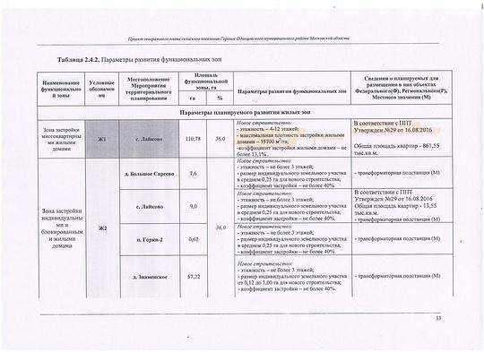 Проект Федерального закона О внесении изменений в