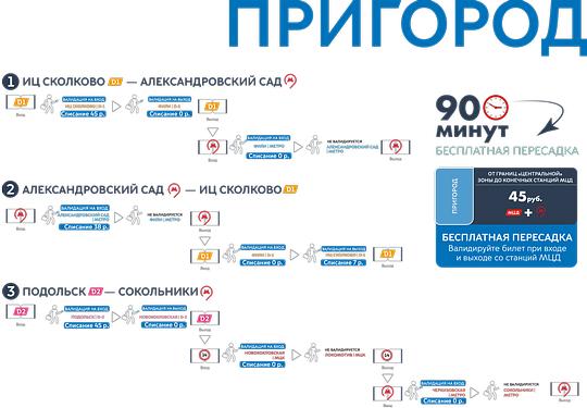 Царицыно (зелёная) - до ст. Тушинская (фиолетовая) в Москве с расчетом времени пути и несколькими.