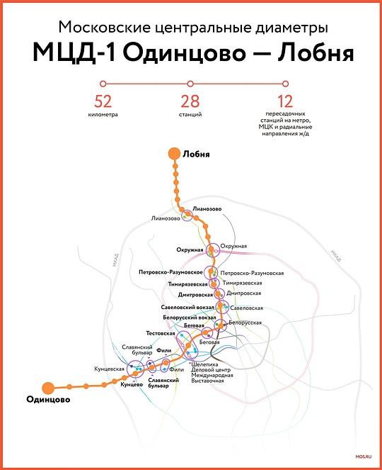 МЦД-1«Одинцово-Лобня», схема спересадками, Насайте московского метро появился раздел оМЦД