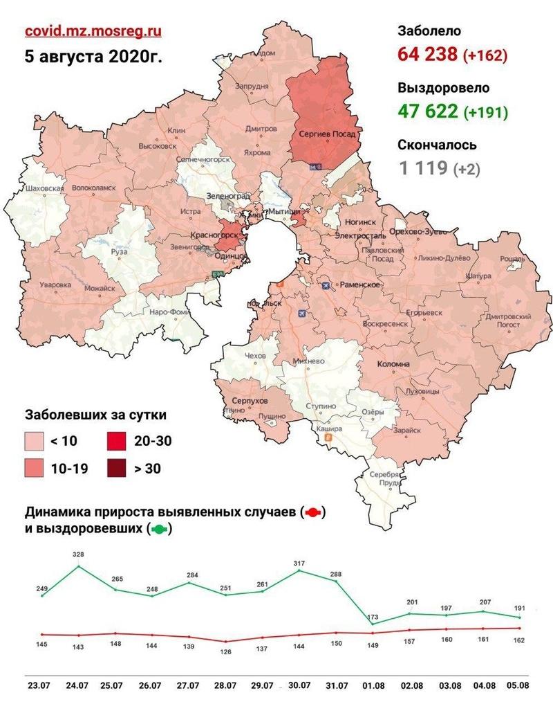 Коронавирус в городских округах Подмосковья, данные оперативного штаба на 5 августа, Август
