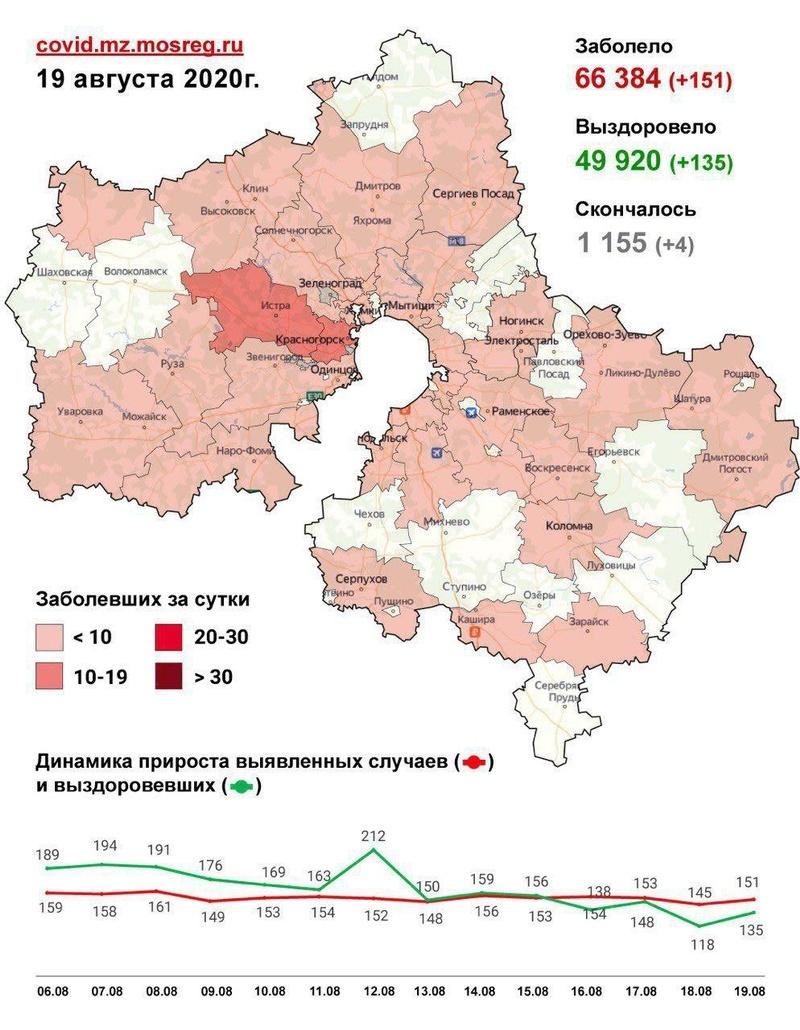 Коронавирус в городских округах Подмосковья, данные оперативного штаба на 19 августа, Август