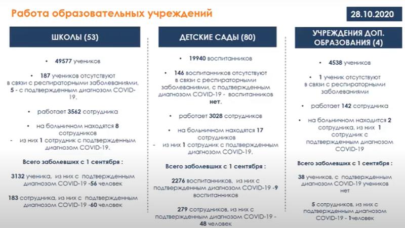 ВОдинцовском округе 30классов переведены надистанционку