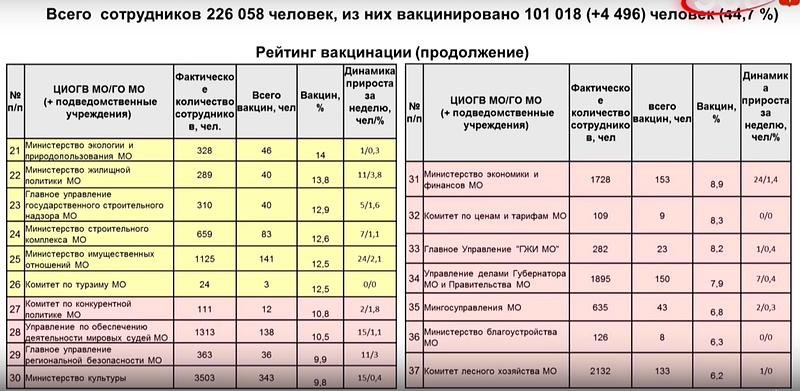 Сотрудники органов власти Подмосковья и подведомственных учреждений, Стало известно количество сотрудников администрации и управления делами губернатора Воробьёва
