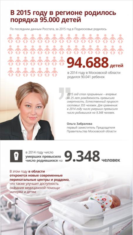 Ольга ЗАБРАЛОВА: 95тысяч детей родились врегионе в2015 году, Июль